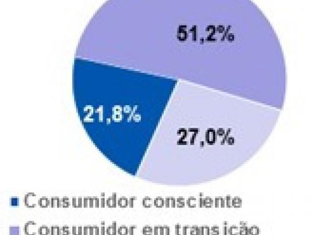 Em cada dez brasileiros, apenas dois são consumidores conscientes